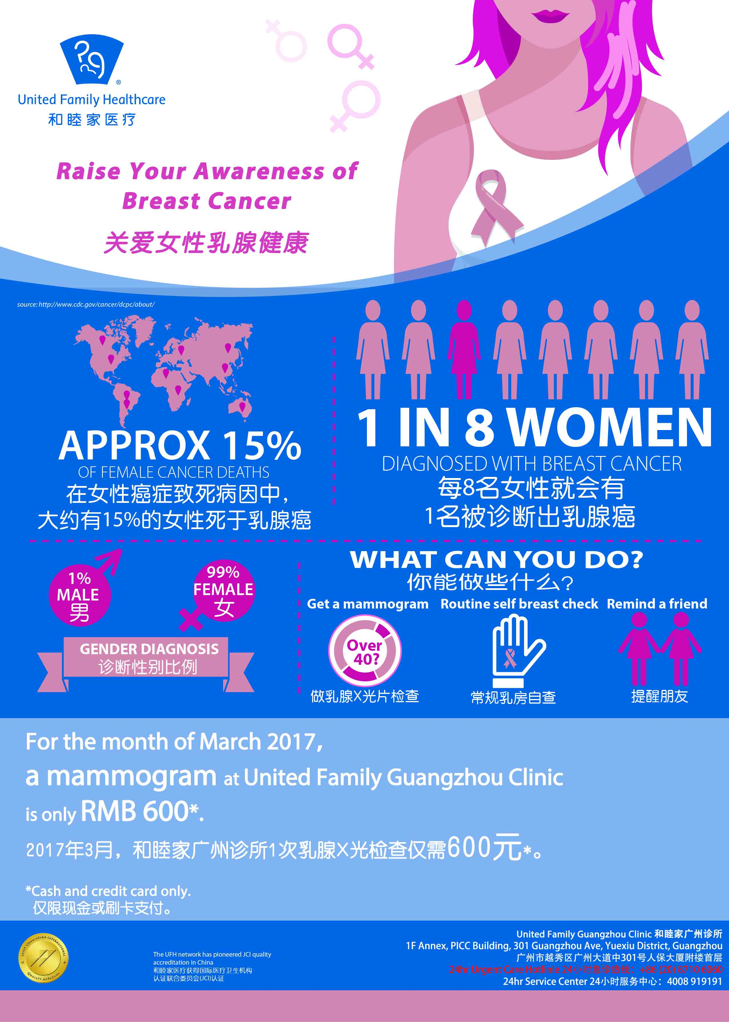 SHU Breast Cancer Infographic